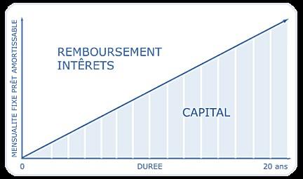 schéma d'un prêt amortissable