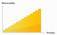 Exemple d'un prêt progressif